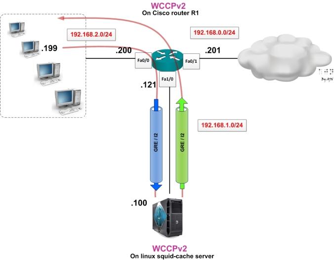 wccpv2top2